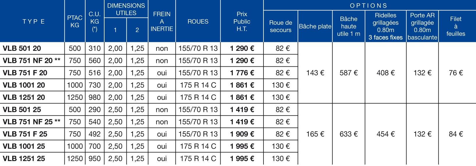 Tableau de prix