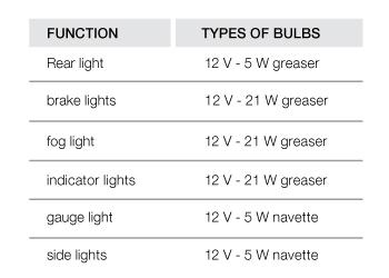Entretien | Type ampoule | Remorques Hubière